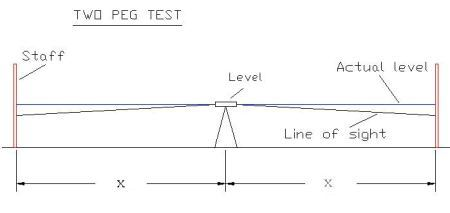 two peg test report